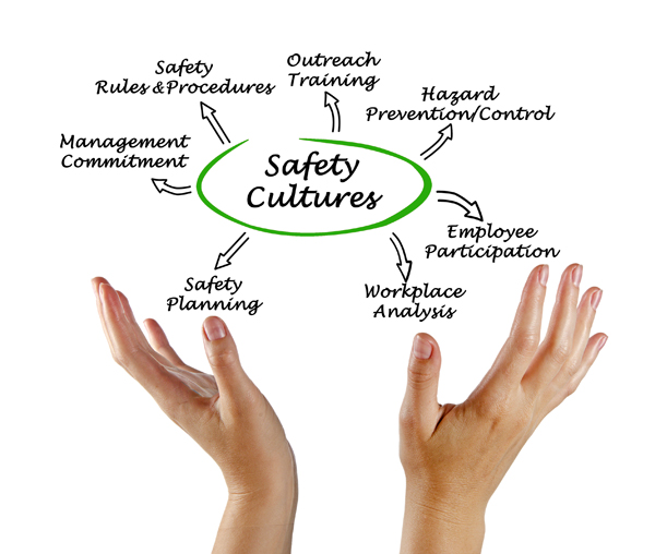 Safety culture mind map
